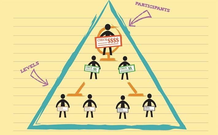 Saadet Zinciri Nedir? Ponzi Piramidi Nedir?